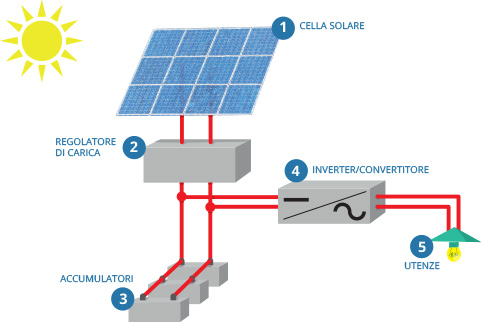 Designing a Stand-Alone PV System
